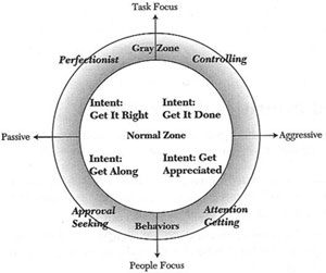 The Lens of Understanding shows the relationship between a persons intent  and what happens when their intent is not met. Each type of person starts  out in ...